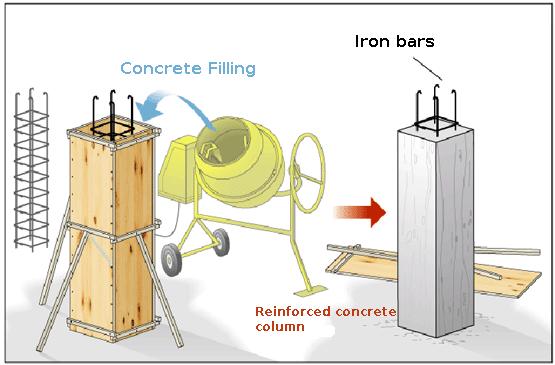 Reinforced concrete column