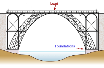 An Example Of Shear Force In Modern Building Design