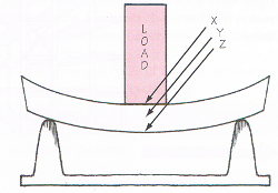 a beam and its forces