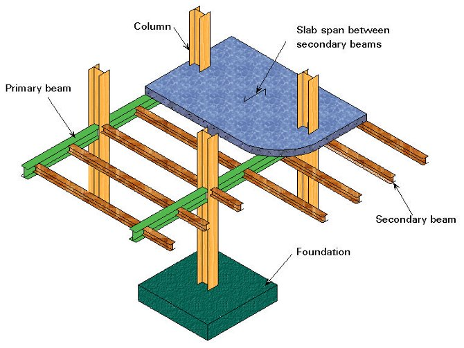 Space Frame Structures Examples Pdf