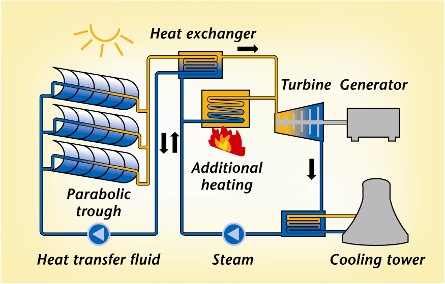 ... electricity from the sun, the best way is by a thermal solar plant