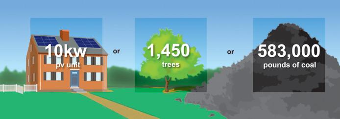 SOLAR ENERGY SAVE TREES