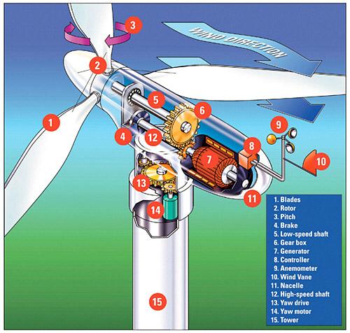 Wind Turbine Pitch Yaw Control System Market