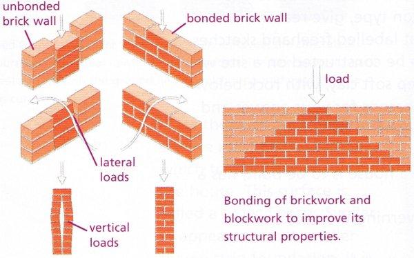 bonding wall