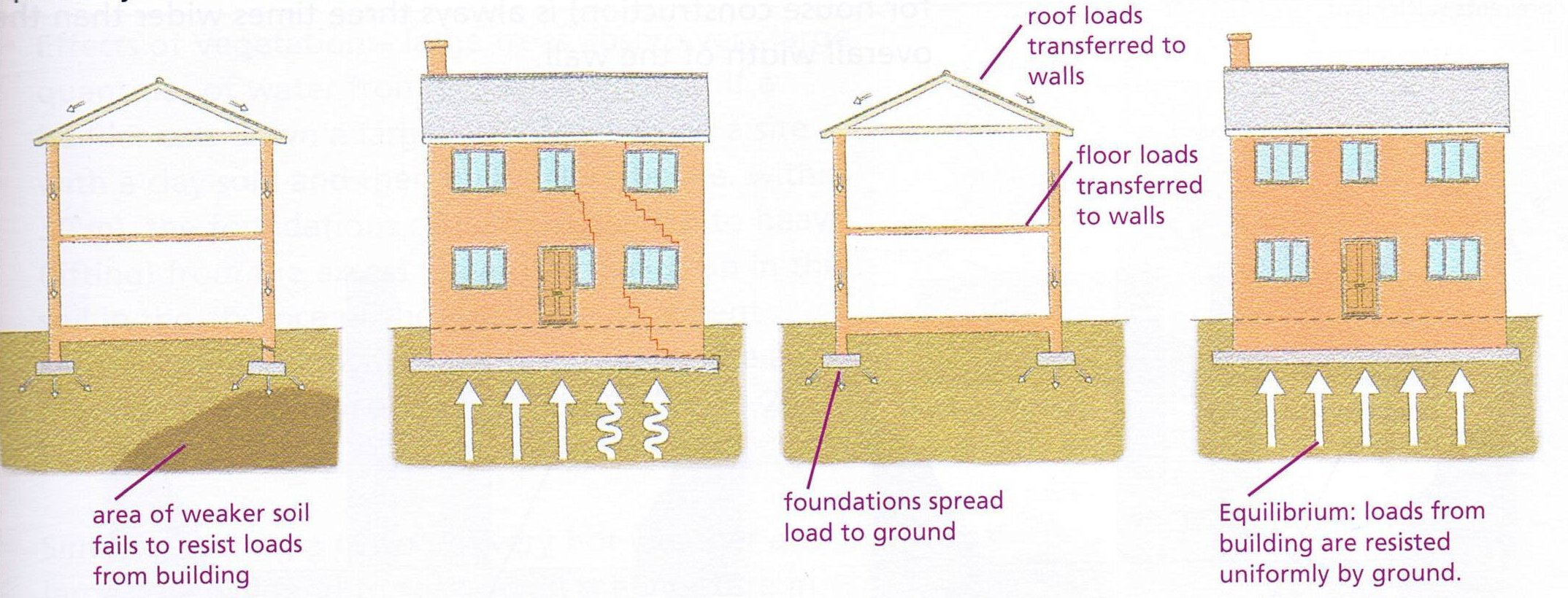 soil and foundations