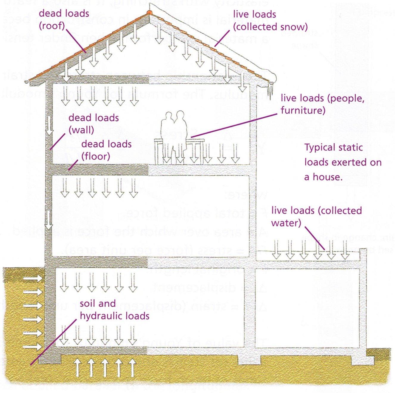 Building Structure Tecnolog 237 A Eso En Ingles