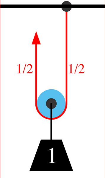 example forces in a pulley