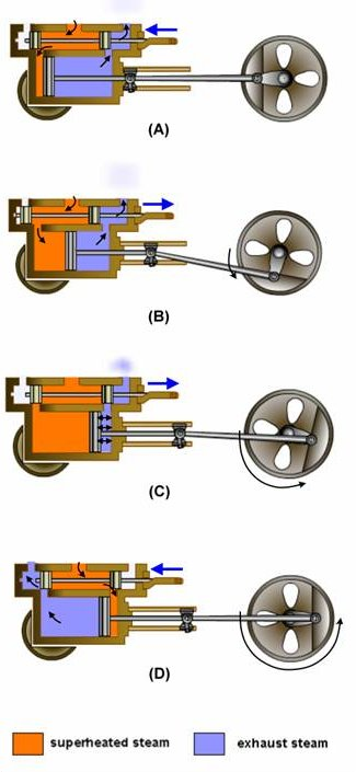 Steam Engine Phases on Simple Piston Engine Diagram