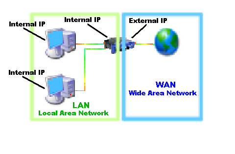 internal and externa IP