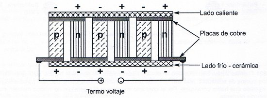 How a Seebeck cell works