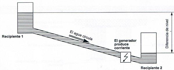 Hydroelectricity Comparison 2
